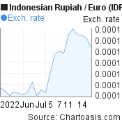 Indonesian Rupiah to Euro (IDR/EUR) 1 month forex chart, featured image