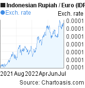 Indonesian Rupiah to Euro (IDR/EUR) 1 year forex chart, featured image