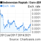 Indonesian Rupiah to Euro (IDR/EUR) 10 years forex chart, featured image
