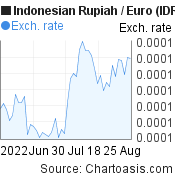 Indonesian Rupiah to Euro (IDR/EUR) 2 months forex chart, featured image