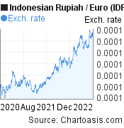 Indonesian Rupiah to Euro (IDR/EUR) 2 years forex chart, featured image