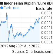 Indonesian Rupiah to Euro (IDR/EUR) 3 years forex chart, featured image