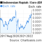 Indonesian Rupiah to Euro (IDR/EUR) 5 years forex chart, featured image
