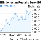 Indonesian Rupiah to Euro (IDR/EUR) 6 months forex chart, featured image