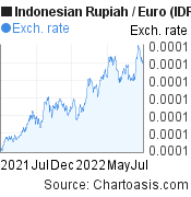 Indonesian Rupiah to Euro (IDR/EUR) forex chart, featured image