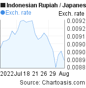 Indonesian Rupiah to Japanese Yen (IDR/JPY) 1 month forex chart, featured image