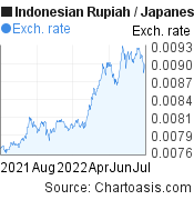 Indonesian Rupiah to Japanese Yen (IDR/JPY) 1 year forex chart, featured image