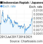 Indonesian Rupiah to Japanese Yen (IDR/JPY) 10 years forex chart, featured image