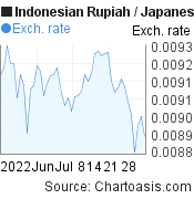 Indonesian Rupiah to Japanese Yen (IDR/JPY) 2 months forex chart, featured image