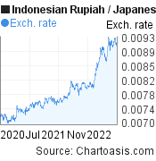 Indonesian Rupiah to Japanese Yen (IDR/JPY) 2 years forex chart, featured image