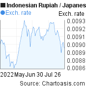 Indonesian Rupiah to Japanese Yen (IDR/JPY) 3 months forex chart, featured image