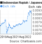 Indonesian Rupiah to Japanese Yen (IDR/JPY) 3 years forex chart, featured image