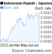 Indonesian Rupiah to Japanese Yen (IDR/JPY) 6 months forex chart, featured image