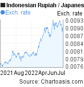 Indonesian Rupiah to Japanese Yen (IDR/JPY) forex chart, featured image