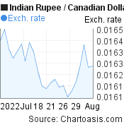 Indian Rupee to Canadian Dollar (INR/CAD) 1 month forex chart, featured image
