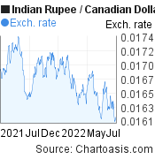 Indian Rupee to Canadian Dollar (INR/CAD) 1 year forex chart, featured image