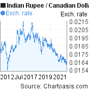 Indian Rupee to Canadian Dollar (INR/CAD) 10 years forex chart, featured image