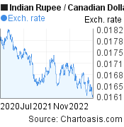 Indian Rupee to Canadian Dollar (INR/CAD) 2 years forex chart, featured image