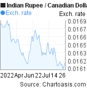 Indian Rupee to Canadian Dollar (INR/CAD) 3 months forex chart, featured image