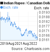Indian Rupee to Canadian Dollar (INR/CAD) 3 years forex chart, featured image