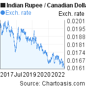 Indian Rupee to Canadian Dollar (INR/CAD) 5 years forex chart, featured image