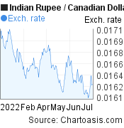 Indian Rupee to Canadian Dollar (INR/CAD) 6 months forex chart, featured image