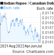Indian Rupee to Canadian Dollar (INR/CAD) forex chart, featured image
