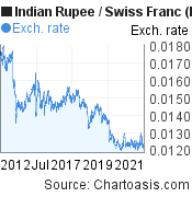 Indian Rupee to Swiss Franc (INR/CHF) 10 years forex chart, featured image