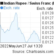 Indian Rupee to Swiss Franc (INR/CHF) 2 months forex chart, featured image