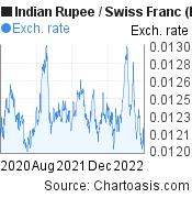 Indian Rupee to Swiss Franc (INR/CHF) 2 years forex chart, featured image