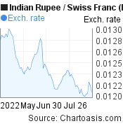 Indian Rupee to Swiss Franc (INR/CHF) 3 months forex chart, featured image