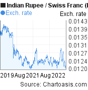 Indian Rupee to Swiss Franc (INR/CHF) 3 years forex chart, featured image