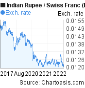 Indian Rupee to Swiss Franc (INR/CHF) 5 years forex chart, featured image