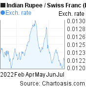 Indian Rupee to Swiss Franc (INR/CHF) 6 months forex chart, featured image