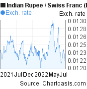 Indian Rupee to Swiss Franc (INR/CHF) forex chart, featured image