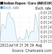 Indian Rupee to Euro (INR/EUR) 1 month forex chart, featured image