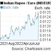 Indian Rupee to Euro (INR/EUR) 1 year forex chart, featured image