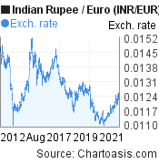 Indian Rupee to Euro (INR/EUR) 10 years forex chart, featured image