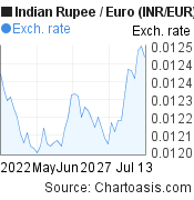 Indian Rupee to Euro (INR/EUR) 2 months forex chart, featured image