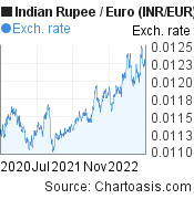 Indian Rupee to Euro (INR/EUR) 2 years forex chart, featured image