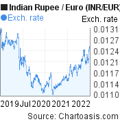 Indian Rupee to Euro (INR/EUR) 3 years forex chart, featured image