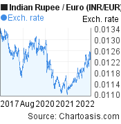 Indian Rupee to Euro (INR/EUR) 5 years forex chart, featured image