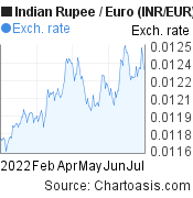 Indian Rupee to Euro (INR/EUR) 6 months forex chart, featured image