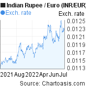 Indian Rupee to Euro (INR/EUR) forex chart, featured image