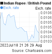 Indian Rupee to British Pound (INR/GBP) 1 month forex chart, featured image