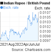 Indian Rupee to British Pound (INR/GBP) 1 year forex chart, featured image