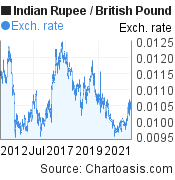 Indian Rupee to British Pound (INR/GBP) 10 years forex chart, featured image