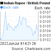 Indian Rupee to British Pound (INR/GBP) 2 months forex chart, featured image