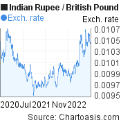 Indian Rupee to British Pound (INR/GBP) 2 years forex chart, featured image
