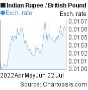Indian Rupee to British Pound (INR/GBP) 3 months forex chart, featured image